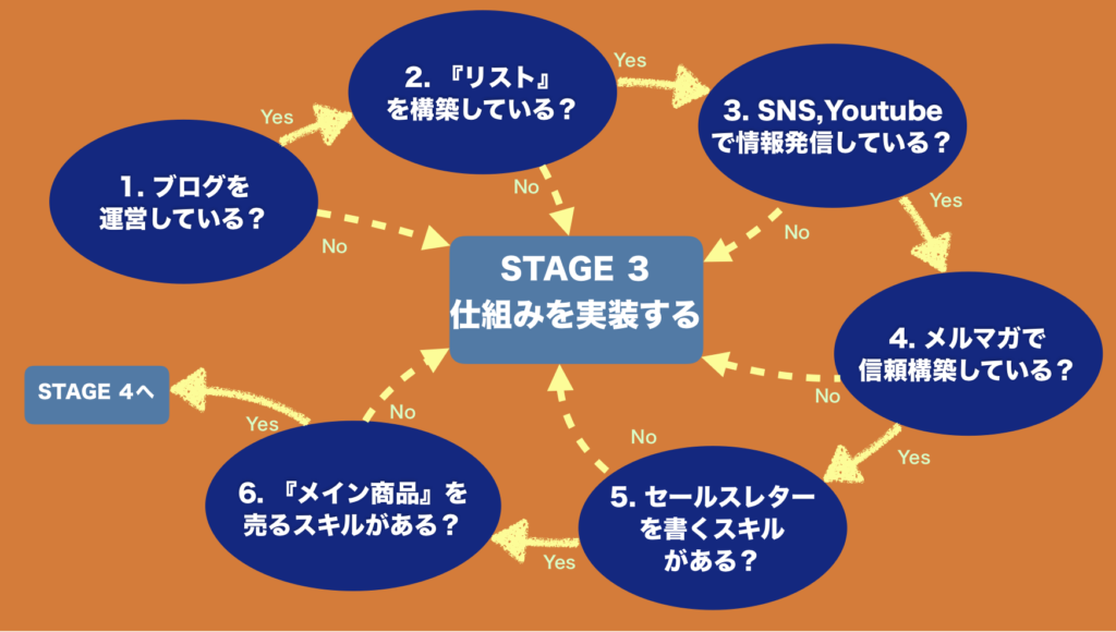 STAGE 3 仕組みを実装する